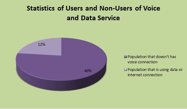 statistics of internet or data users and non users
