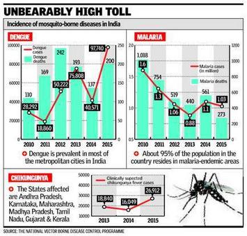 zika malaria