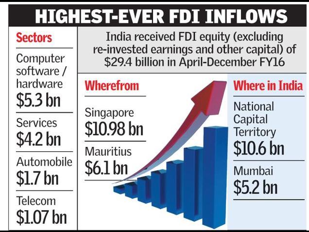 FDI_inflows_2828494f