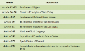 Important articles of the Constitution of India for UPSC