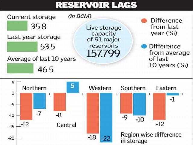 reservoirs_2815132a
