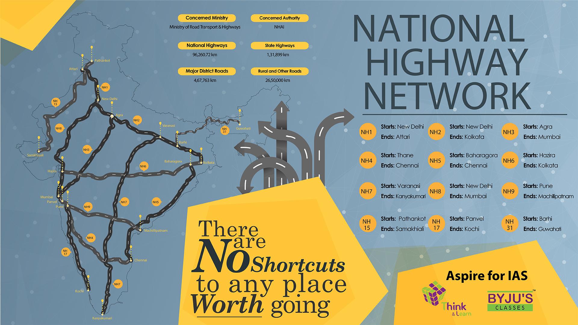 National Highways Wallpaper