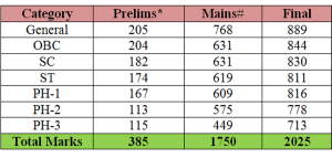 CSE - cutoff marks - 2014