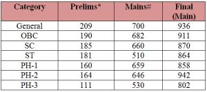 CSE cutoff marks - 2012