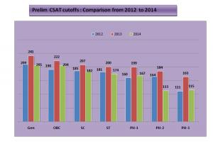 comparison of CSE cut off marks 2012-2013-2014