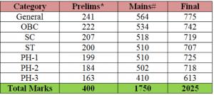 CSE cut of marks - 2013