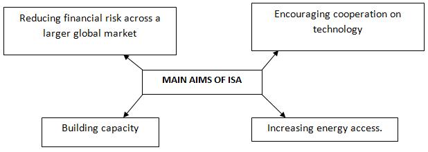 Main aims of ISA