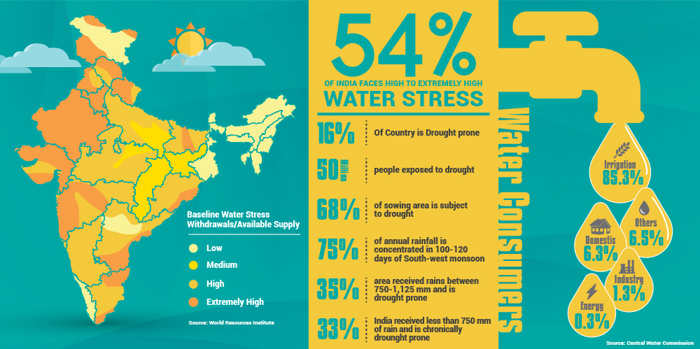 Image result for water crisis in india upsc