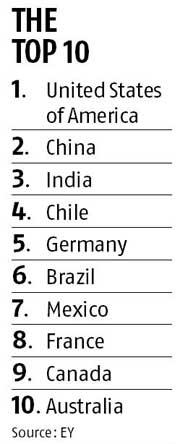 india rank 3rd