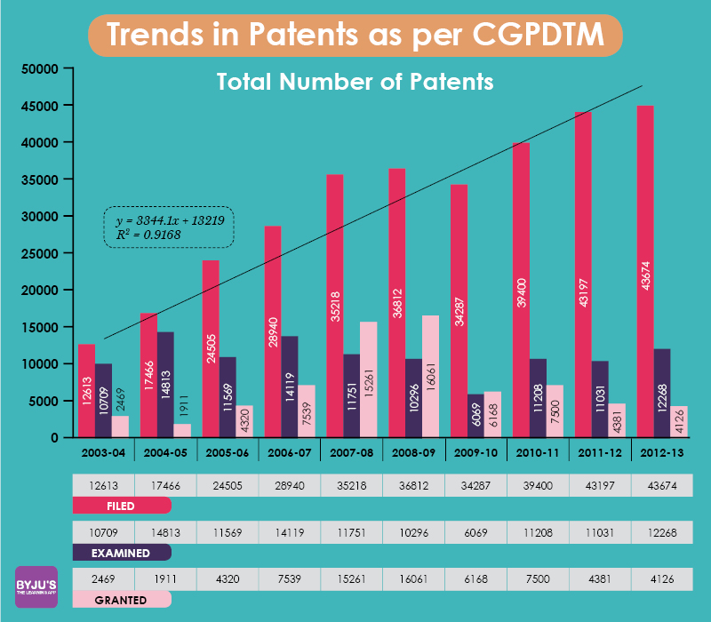 trends in patents