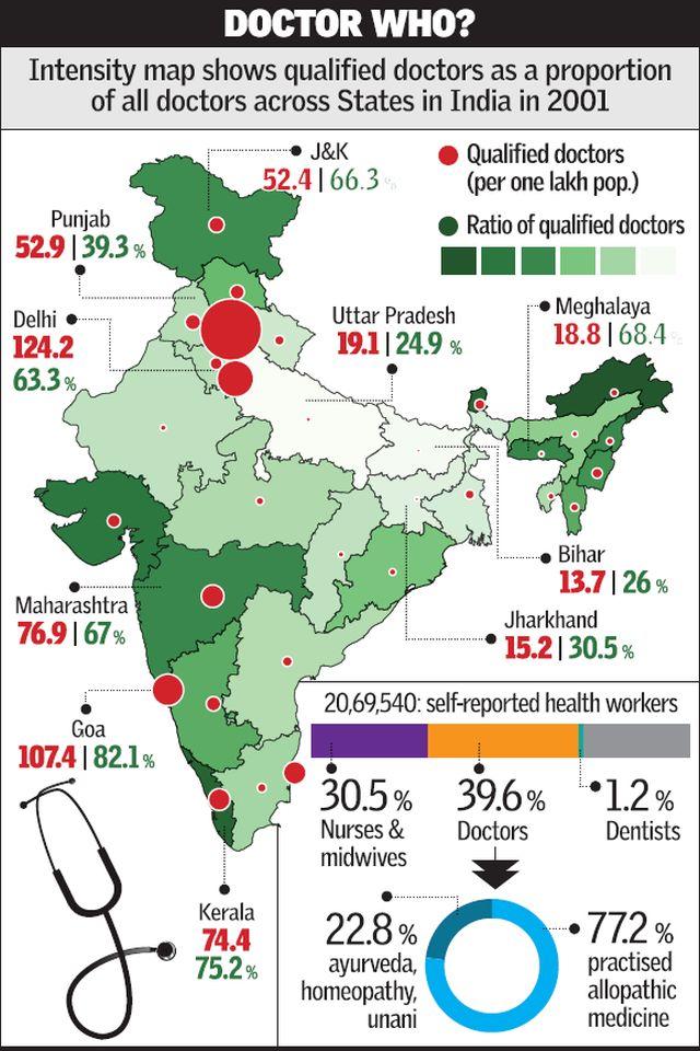 'doctors' in India