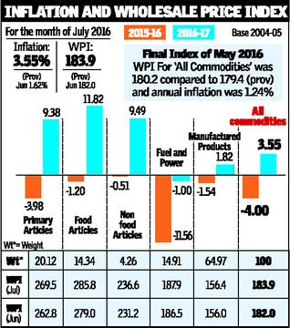 Food lifts WPI inflation to 23-month high