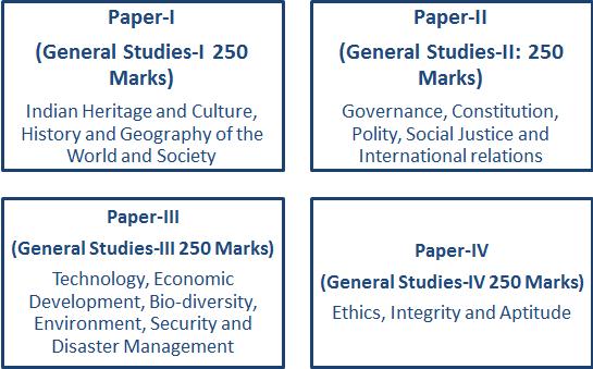 UPSC Syllabus for General Studies Mains Papers