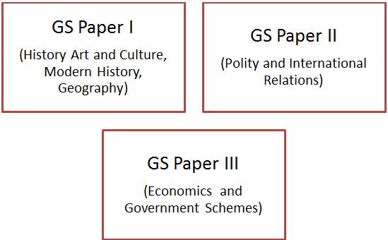 UPSC Syllabus - Civil Services IAS Exam