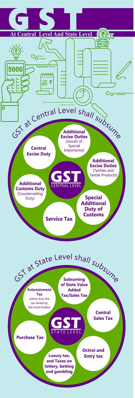 GST Central Level and State Level