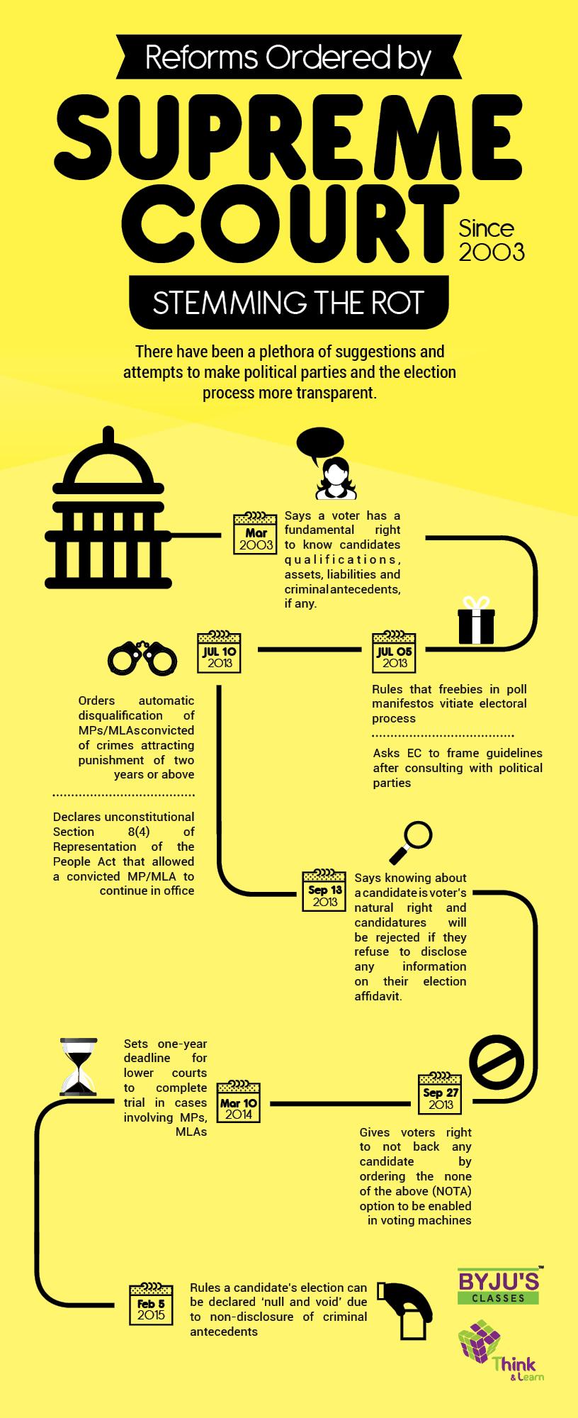 Supreme Court judgement on filling all columns in election affidavit