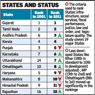 states and status