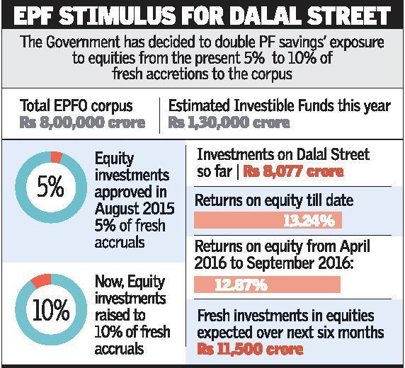 EPF Stimulus