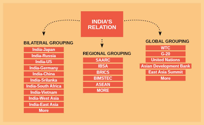 Strategy for International Relations