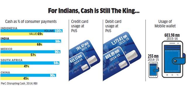 Cashless Economy - Digitization of Money