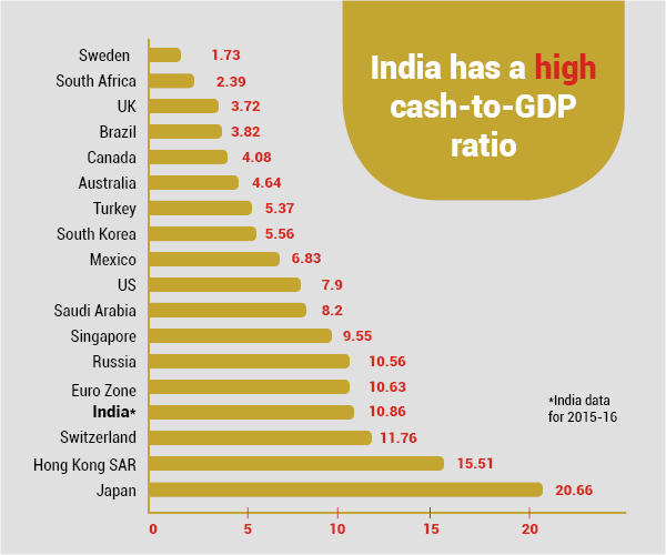 Cashless Economy - Cash to GDP ratio