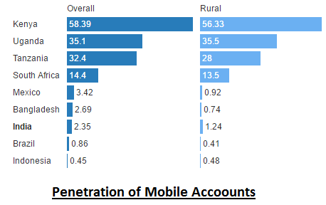 Mobile Accounts Activation Rate - Cashless Economy