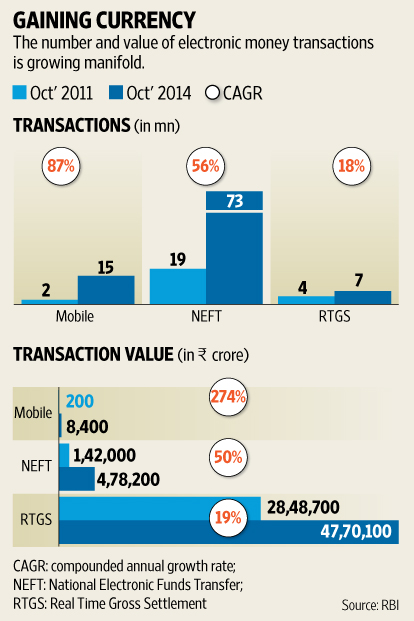Growth of Electronic Money Transaction - Cashless Economy