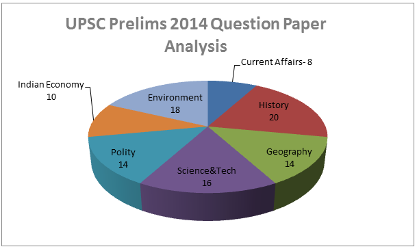 UPSC Civil Services IAS Prelims Exams Question Papers Analysis (2011