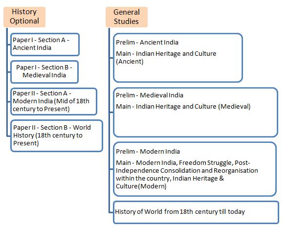History Optional