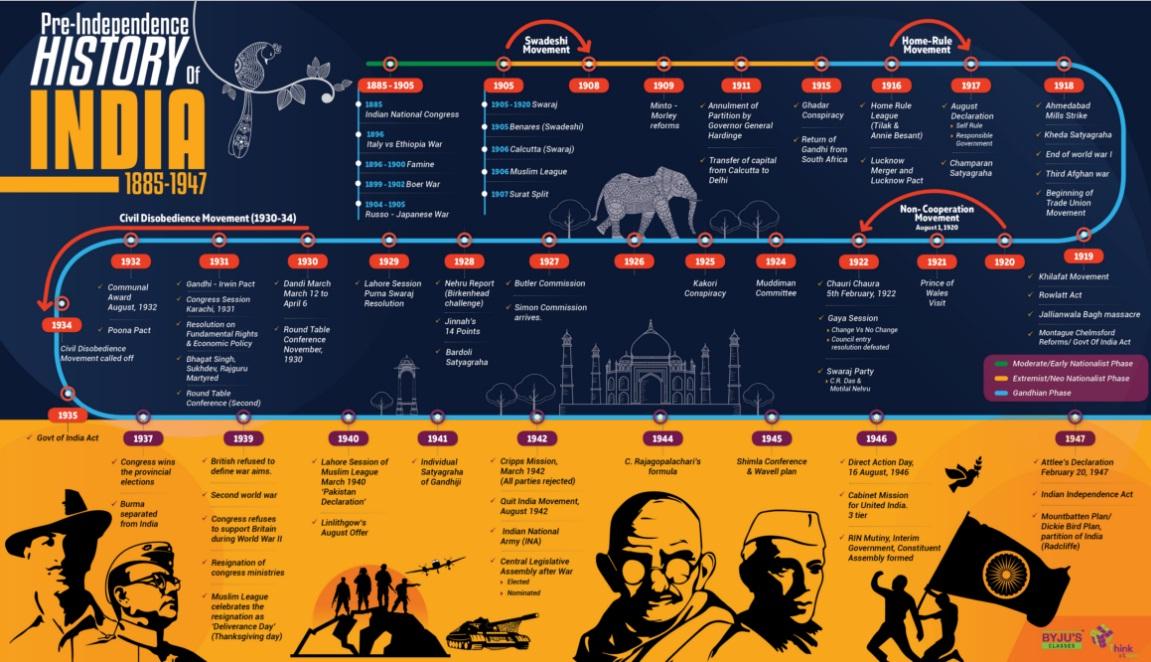 Timeline for Modern india