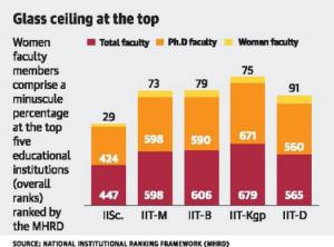 IISc tops national rankings, IIT-Madras comes second
