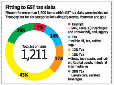 GST Council sets rates for most commodities