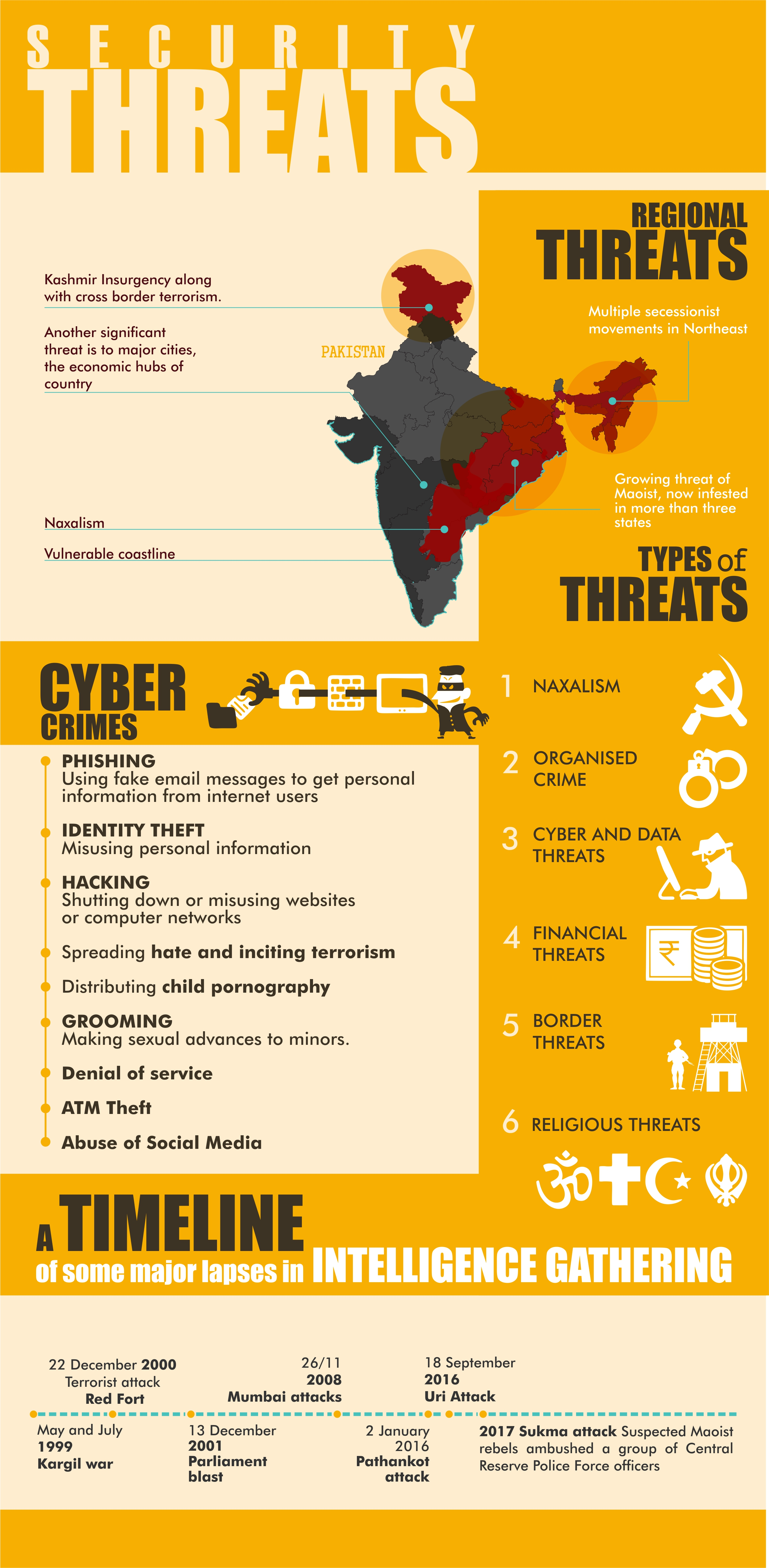 Securit Threats of India Infographic