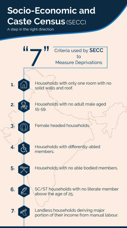 Issues in News: Socio-economic caste census (SECC): A step