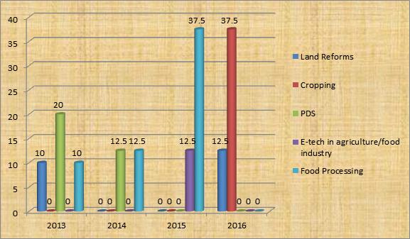 UPSC Mains GS 3 Trend Analysis - Economy Trend Analysis (2)