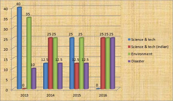 UPSC Mains GS 3 Trend Analysis - Economy Trend Analysis (3)