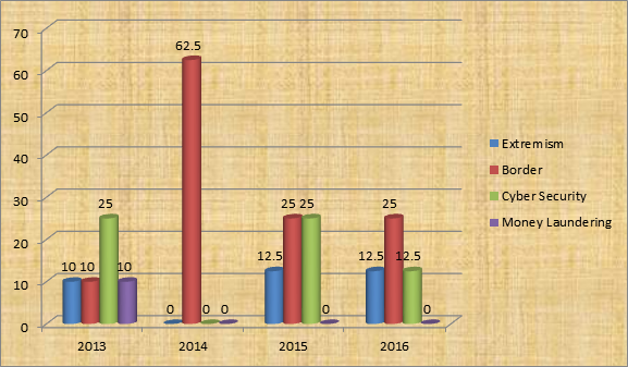 UPSC Mains GS 3 Trend Analysis - Economy Trend Analysis (4)