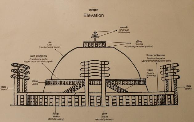 Mauryan Art and Architecture