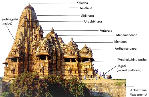 NCERT Notes: Temple Architecture - Nagara, Dravida, Vesara
