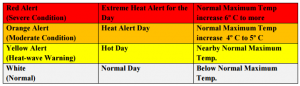 Heat Index - Color Coding
