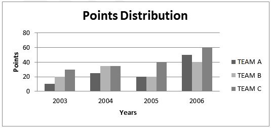 points-distribution