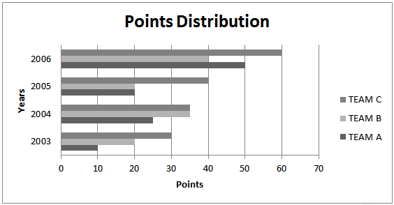 points-distribution1