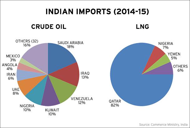 IMG Indian Imports