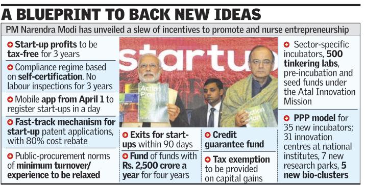 blueprint startup india