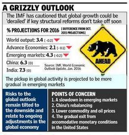 china india slow 2016