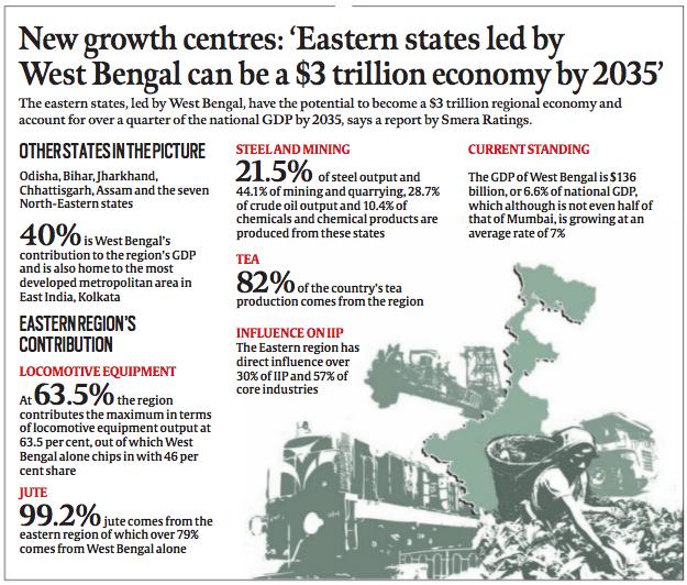 eastern states india