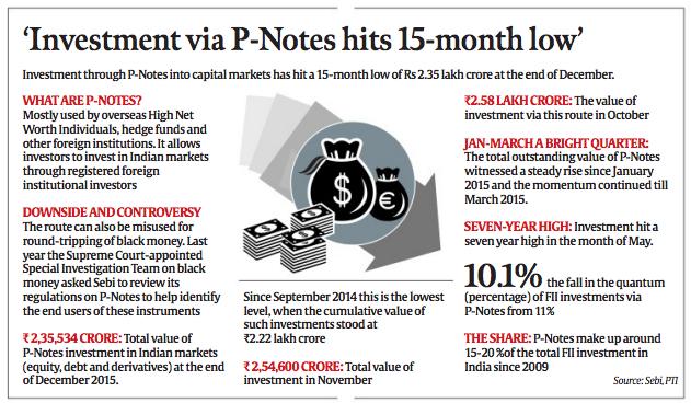 p notes india
