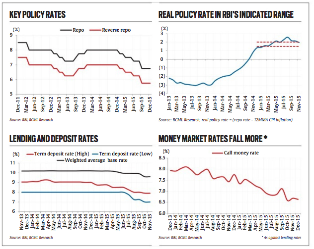policy rates 2016