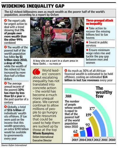 wealth gap india