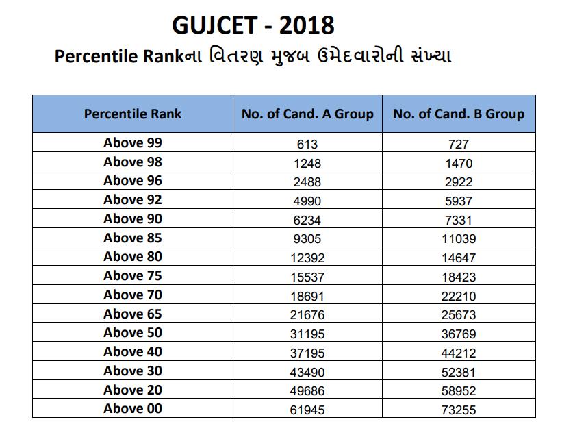 GUJCET Result 2018